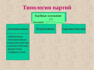 Типология партий Идейные основания ( З. Ньюман) Доктринальные Патронажные Хар...