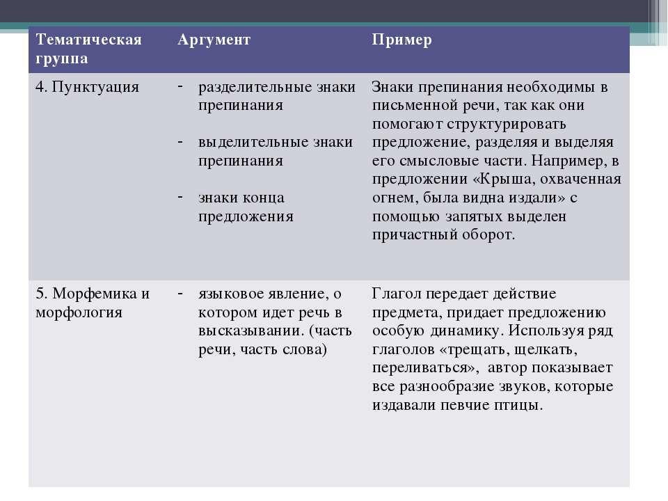 Тематическая группа Аргумент Пример 4. Пунктуация разделительные знаки препин...