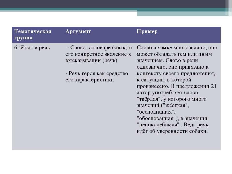 Тематическая группа Аргумент Пример 6. Язык и речь - Слово в словаре (язык) и...