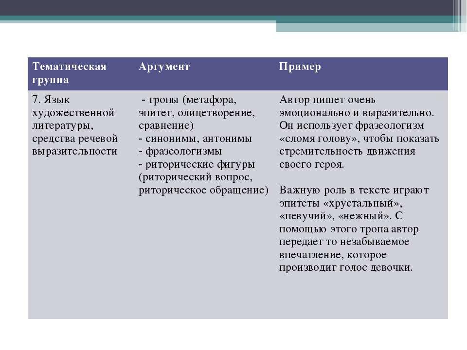 Тематическая группа Аргумент Пример 7. Язык художественной литературы, средст...