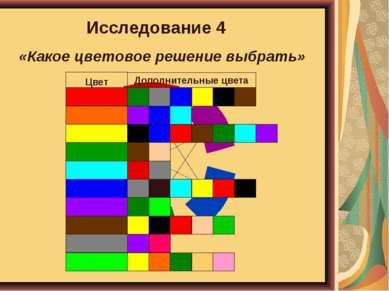 Исследование 4 «Какое цветовое решение выбрать»