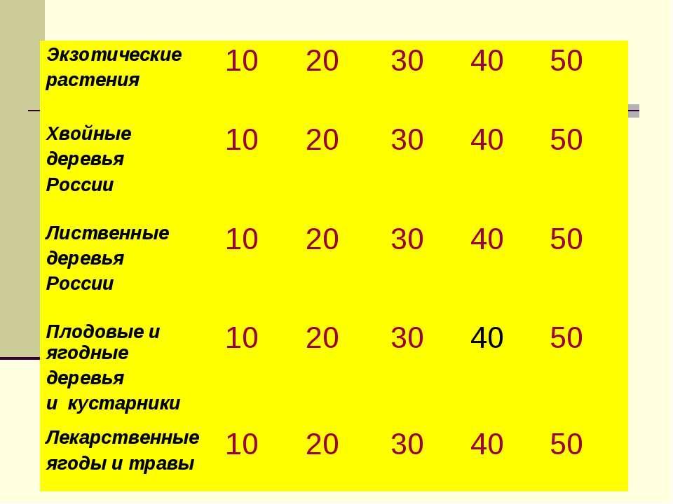 Экзотические растения 10 20 30 40 50 Хвойные деревья России 10 20 30 40 50 Ли...