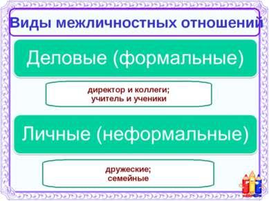 Виды межличностных отношений директор и коллеги; учитель и ученики дружеские;...