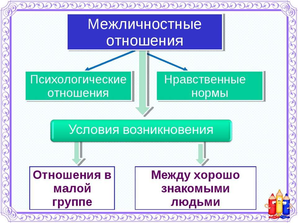 Нравственные нормы Психологические отношения Межличностные отношения Отношени...