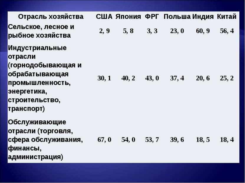 Отрасль хозяйства США Япония ФРГ Польша Индия Китай Сельское, лесное и рыбное...