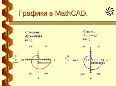 Графики в MathCAD. Спираль Архимеда (à=2) Спираль Архимеда (à=5)
