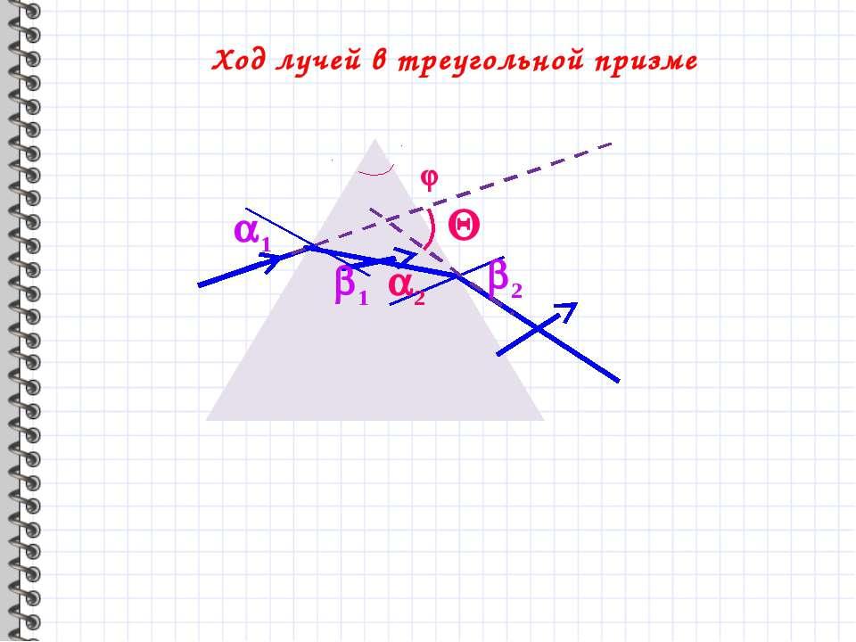 Ход лучей в треугольной призме 1 2 1 2