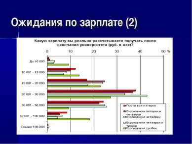 Ожидания по зарплате (2)