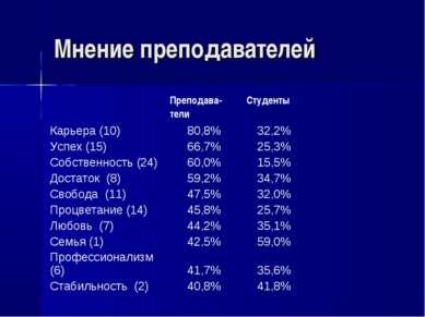 Мнение преподавателей Преподава- тели Студенты Карьера (10) 80,8% 32,2% Успех...