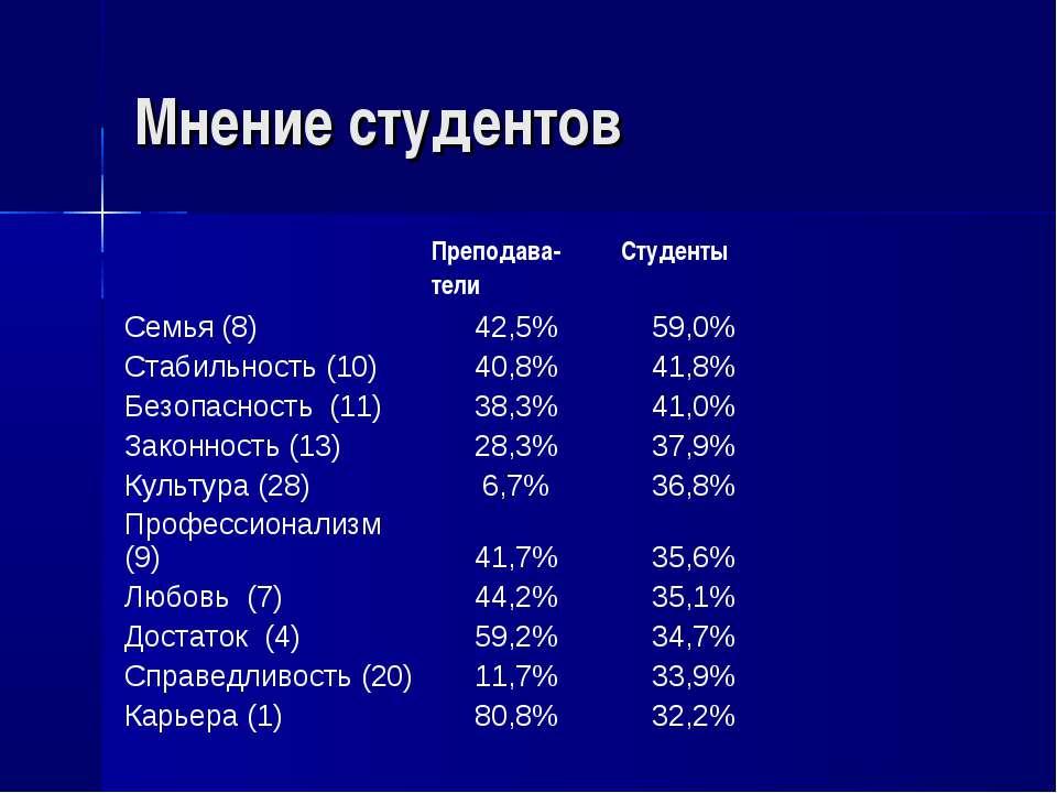 Мнение студентов Преподава- тели Студенты Семья (8) 42,5% 59,0% Стабильность ...
