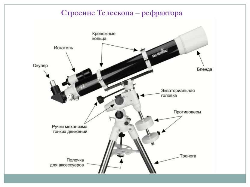 Строение Телескопа – рефрактора