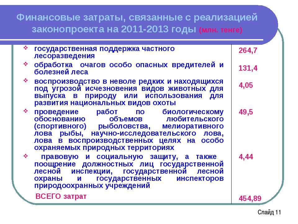 Финансовые затраты, связанные с реализацией законопроекта на 2011-2013 годы (...