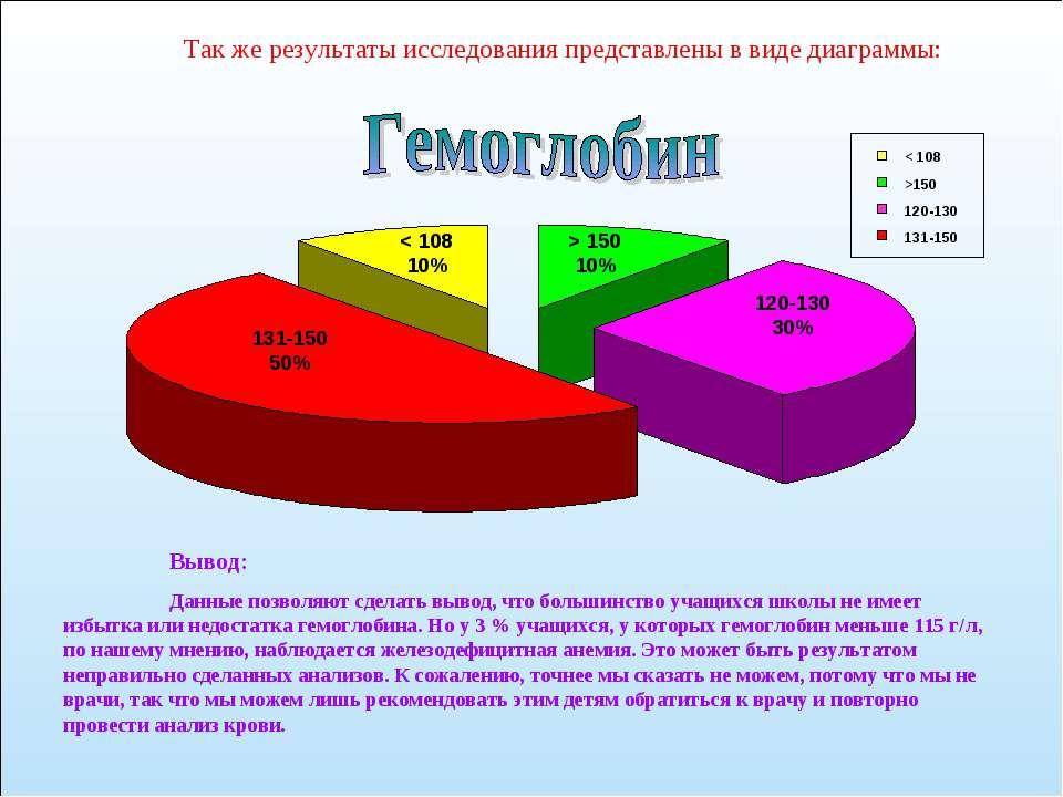 131-150 50% < 108 10% > 150 10% 120-130 30% < 108 >150 120-130 131-150 Вывод:...