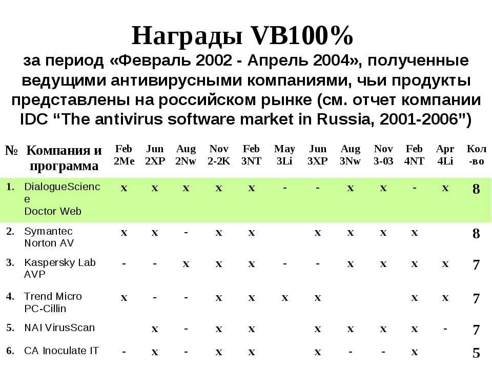 Награды VB100% за период «Февраль 2002 - Апрель 2004», полученные ведущими ан...