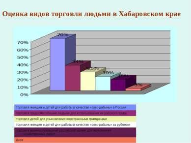 Оценка видов торговли людьми в Хабаровском крае торговля женщин и детей для р...