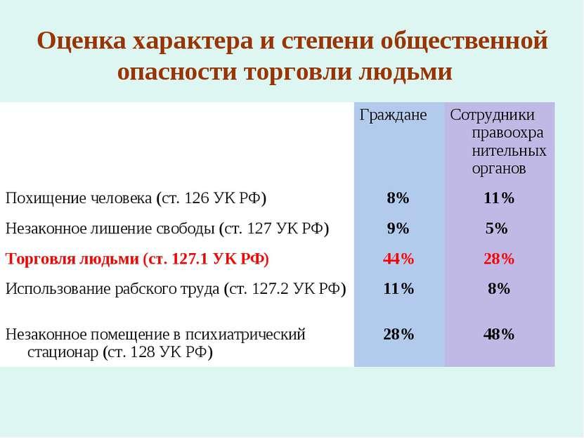 Оценка характера и степени общественной опасности торговли людьми Граждане Со...