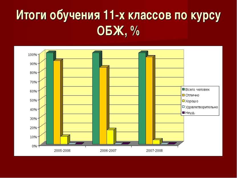 Итоги обучения 11-х классов по курсу ОБЖ, %