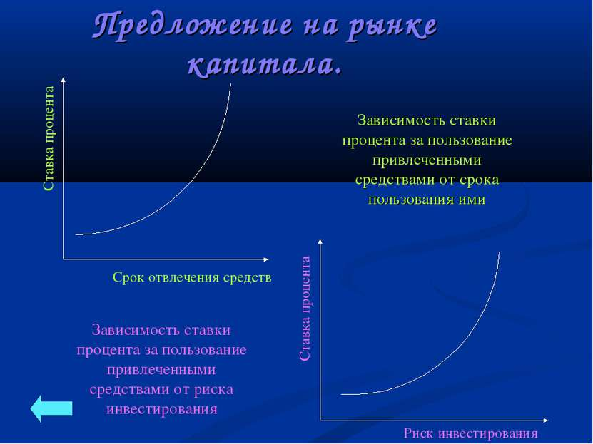 Зависимость ставки процента за пользование привлеченными средствами от срока ...