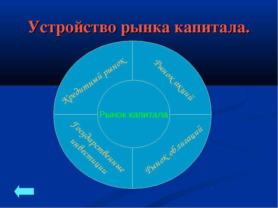 Устройство рынка капитала. Рынок капитала Кредитный рынок Рынок акций Государ...