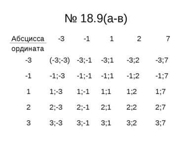 № 18.9(а-в) Абсцисса ордината -3 -1 1 2 7 -3 (-3;-3) -3;-1 -3;1 -3;2 -3;7 -1 ...