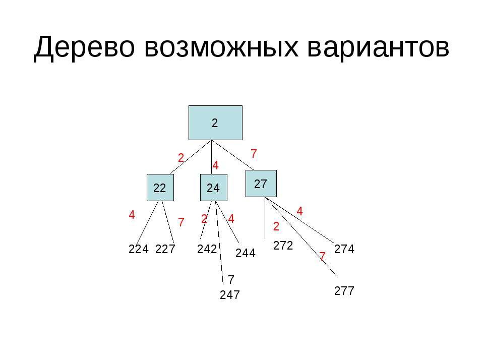 Дерево возможных вариантов 2 22 24 27 2 4 7 224 227 242 244 272 274 247 277 4...