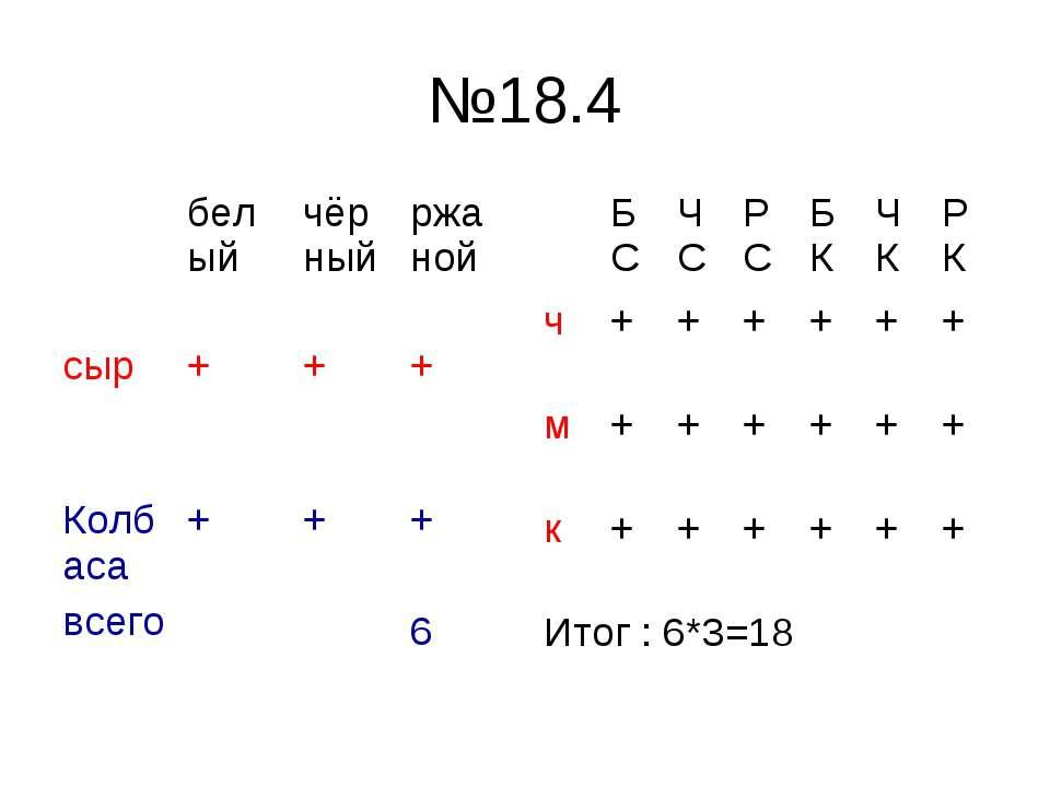 №18.4 белый чёрный ржаной сыр + + + Колбаса всего + + + 6 БС ЧС РС БК ЧК РК ч...