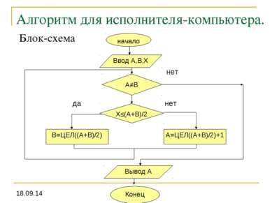 Алгоритм для исполнителя-компьютера. Блок-схема нет да нет