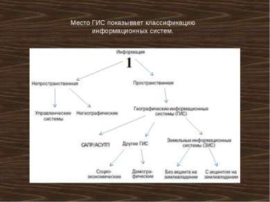 Место ГИС показывает классификацию информационных систем.