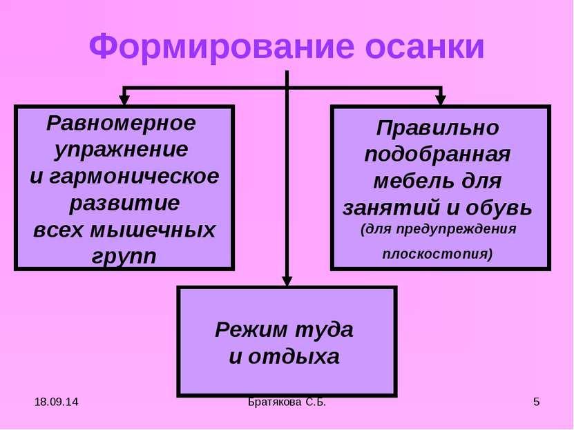 Формирование осанки Равномерное упражнение и гармоническое развитие всех мыше...