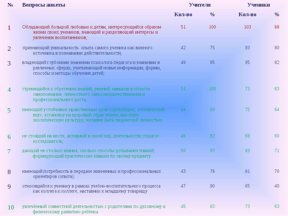 № Вопросы анкеты Учителя Ученики Кол-во % Кол-во % 1 Обладающий большой любов...
