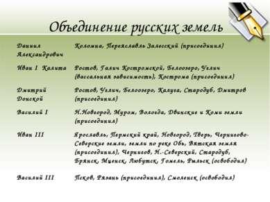 Объединение русских земель Даниил Александрович Коломна, Переяславль Залесски...