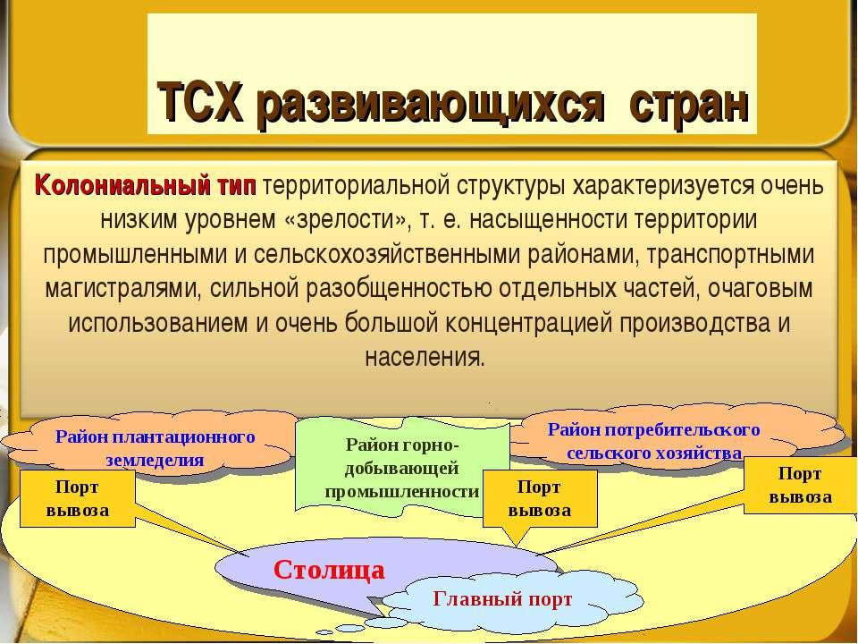 ТСХ развивающихся стран Столица Главный порт Район плантационного земледелия ...