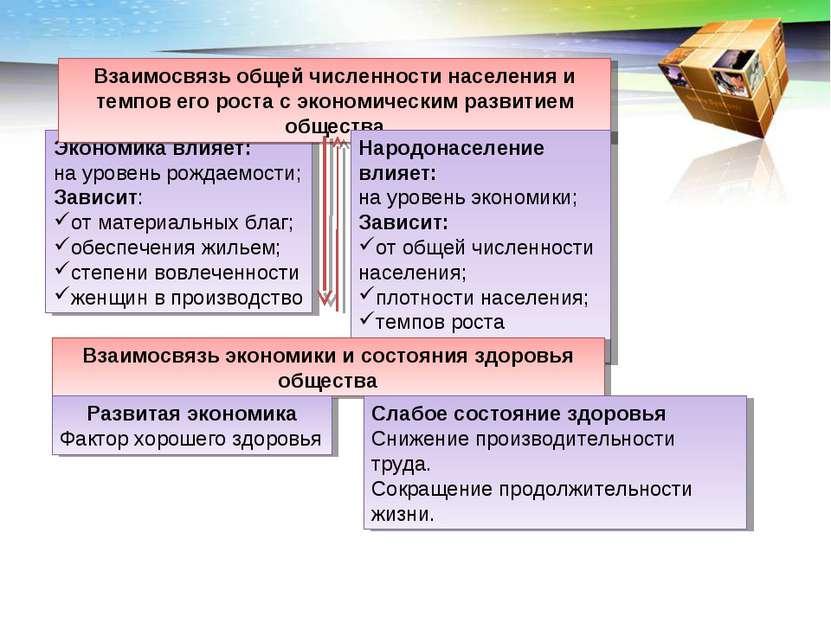 Экономика влияет: на уровень рождаемости; Зависит: от материальных благ; обес...