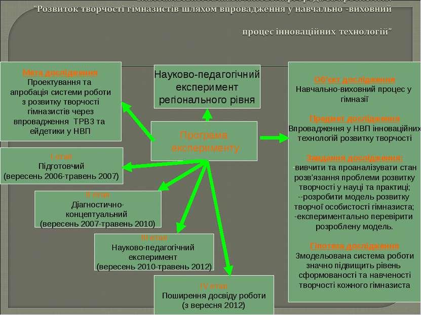 Програма експерименту Науково-педагогічний експеримент регіонального рівня Ме...