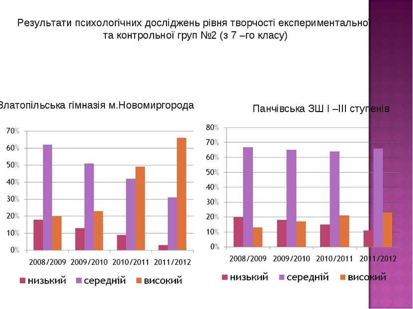Златопільська гімназія м.Новомиргорода Результати психологічних досліджень рі...
