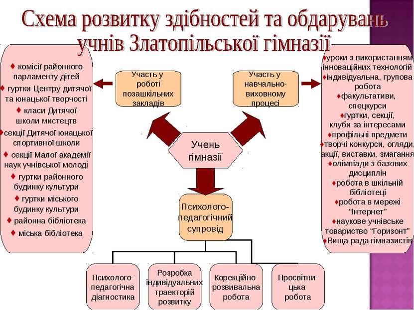 Учень гімназії Участь у навчально- виховному процесі Участь у роботі позашкіл...