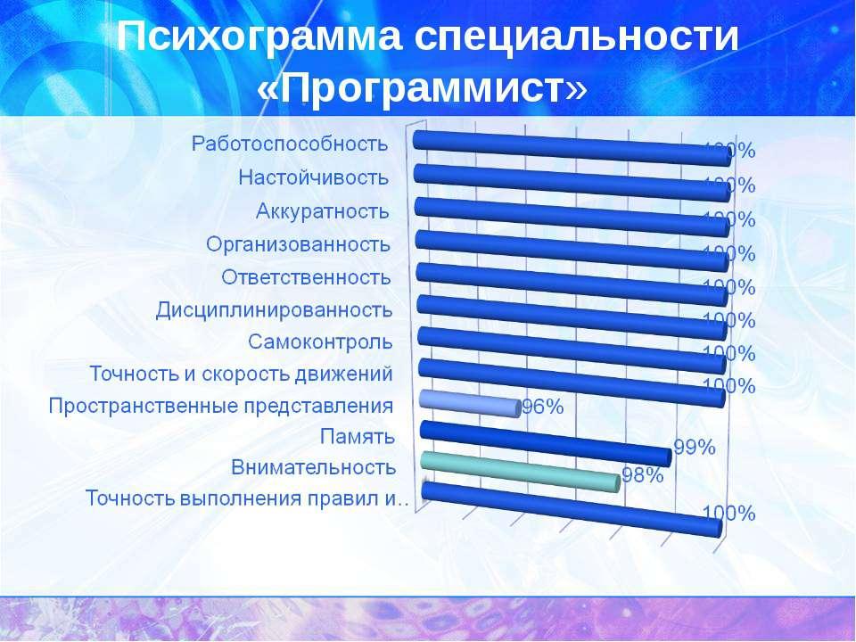 Психограмма специальности «Программист»