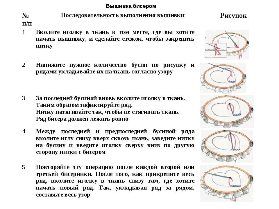 Вышивка бисером № п/п Последовательность выполнения вышивки Рисунок 1 Вколите...
