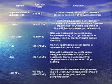 Термин Диапазон частот Пояснения Коротковолновый диапазон (КВ) 2–30 МГц Из-за...