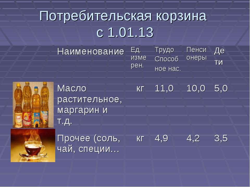 Потребительская корзина с 1.01.13