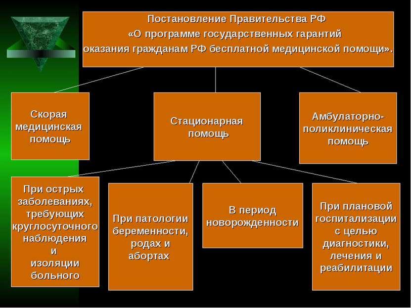 Постановление Правительства РФ «О программе государственных гарантий оказания...