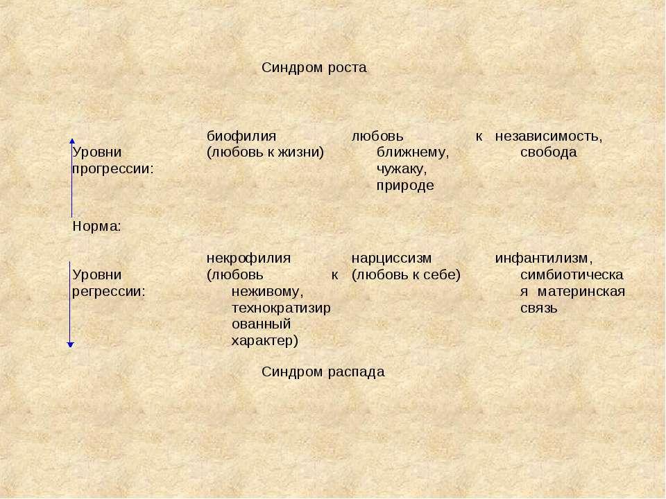 Синдром роста   Уровни прогрессии: биофилия (любовь к жизни) любовь к ближн...