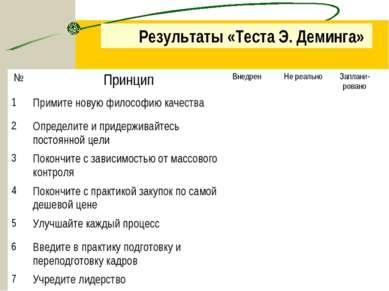 Результаты «Теста Э. Деминга» № Принцип Внедрен Не реально Заплани-ровано 1 П...
