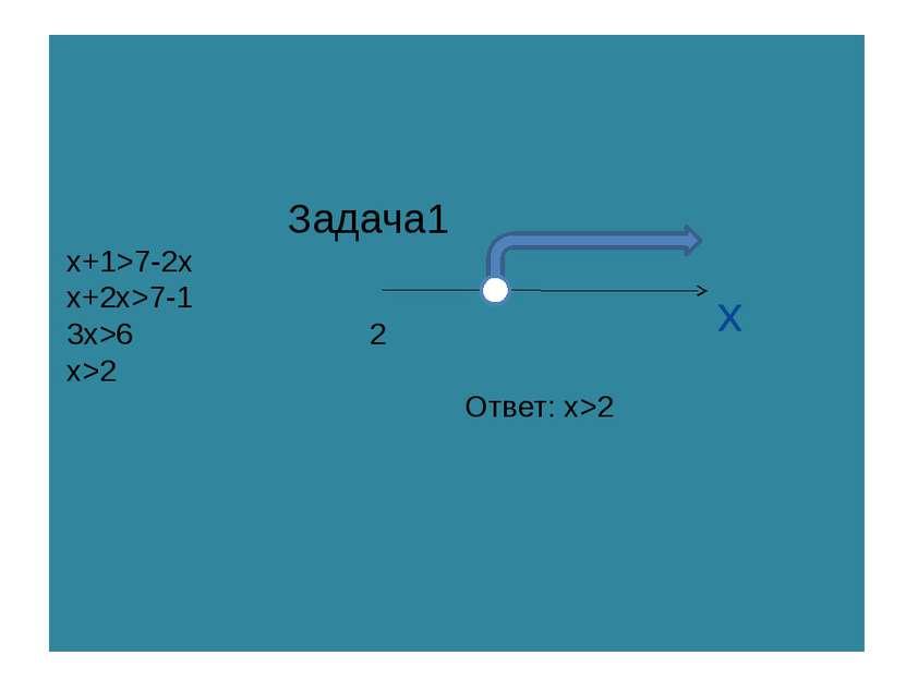 Задачa1 x+1>7-2x x+2x>7-1 3x>6 2 x>2 Ответ: x>2 x