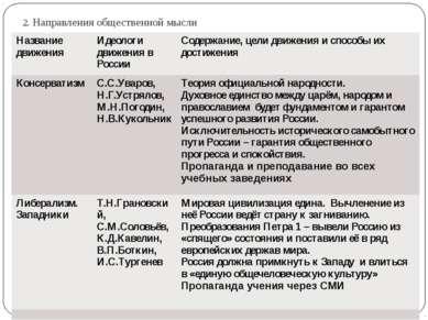 2. Направления общественной мысли Название движения Идеологидвижения в России...
