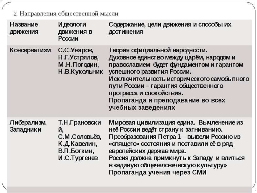общественно политическое движение николая 1 кратко