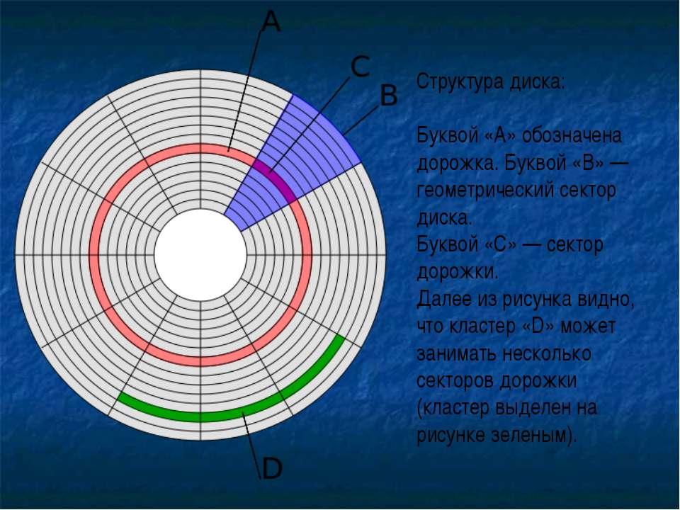 Структура диска: Буквой «А» обозначена дорожка. Буквой «В»— геометрический с...