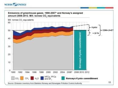 * Norways Kyoto committment Norways Kyoto committment Kyoto + 10 % CDM+JI+ET