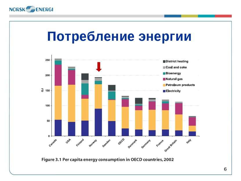 Потребление энергии *