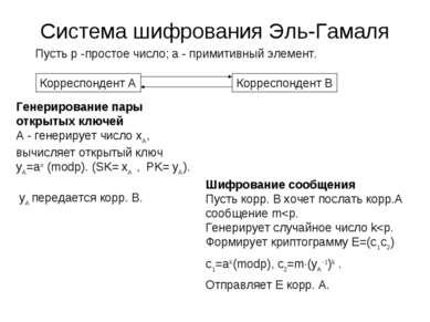 Система шифрования Эль-Гамаля Пусть p -простое число; a - примитивный элемент...